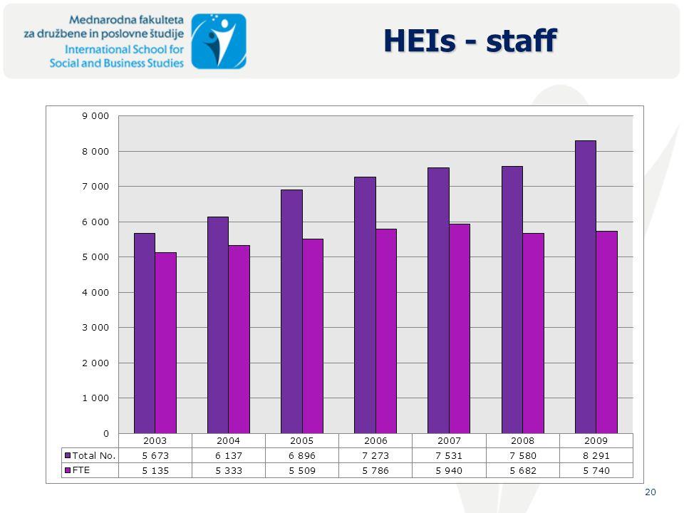 20 HEIs - staff