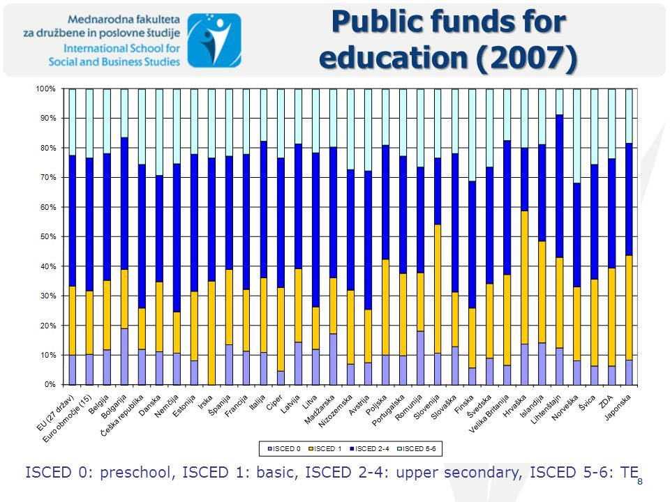 88 Public funds for education (2007) ISCED 0: preschool, ISCED 1: basic, ISCED 2-4: upper secondary, ISCED 5-6: TE