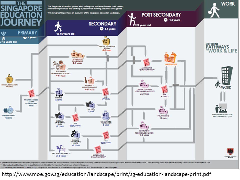 http://www.moe.gov.sg/education/landscape/print/sg-education-landscape-print.pdf