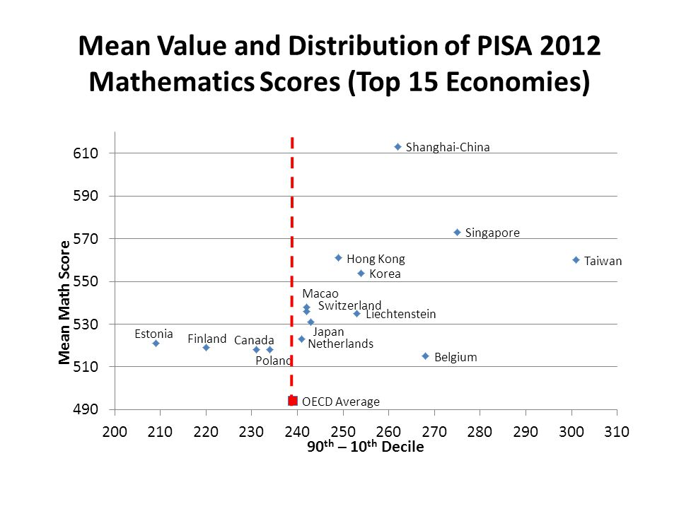 Mean Value and Distribution of PISA 2012 Mathematics Scores (Top 15 Economies) Switzerland