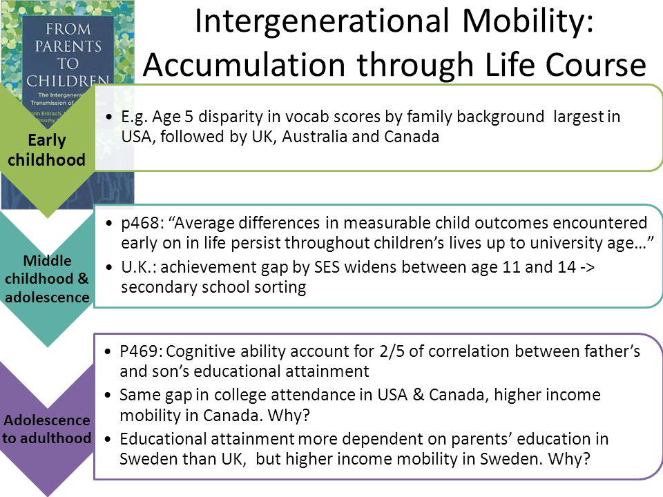 Intergenerational Mobility: Accumulation through Life Course Early childhood E.g.