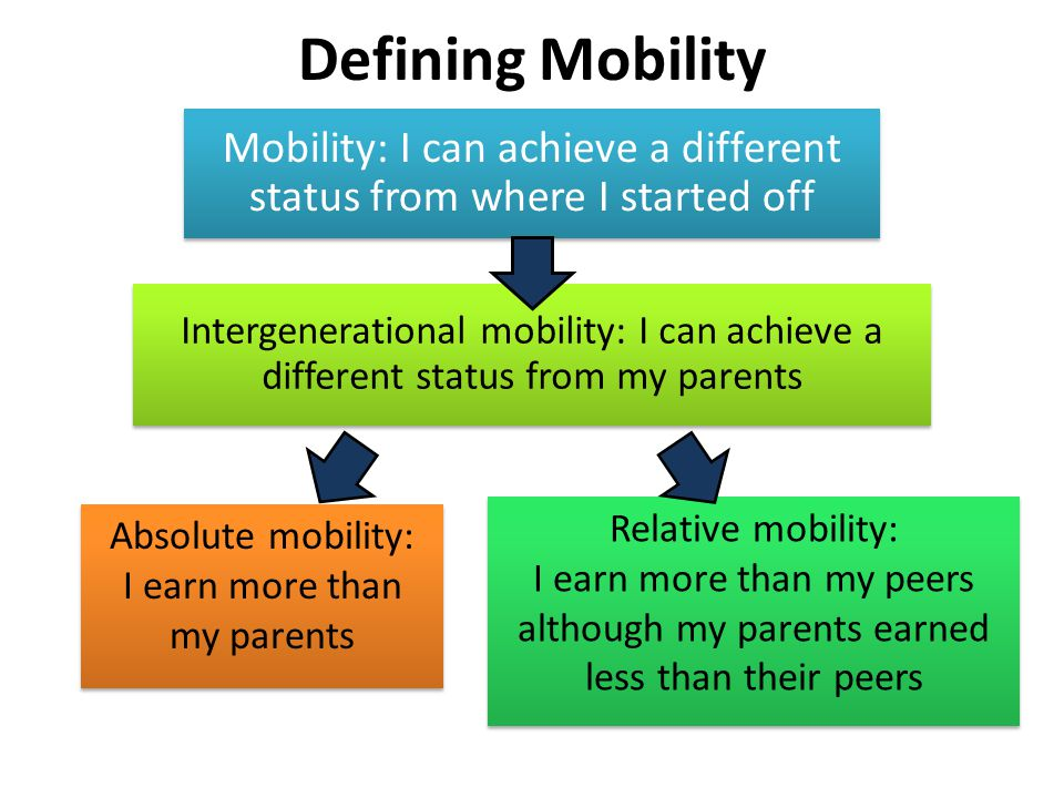 Defining Mobility Mobility: I can achieve a different status from where I started off Intergenerational mobility: I can achieve a different status from my parents Absolute mobility: I earn more than my parents Absolute mobility: I earn more than my parents Relative mobility: I earn more than my peers although my parents earned less than their peers Relative mobility: I earn more than my peers although my parents earned less than their peers
