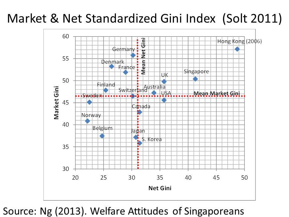 Market & Net Standardized Gini Index (Solt 2011) Source: Ng (2013).