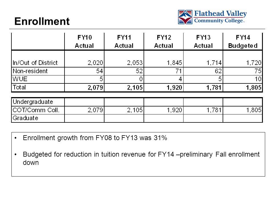 Enrollment Enrollment growth from FY08 to FY13 was 31% Budgeted for reduction in tuition revenue for FY14 –preliminary Fall enrollment down