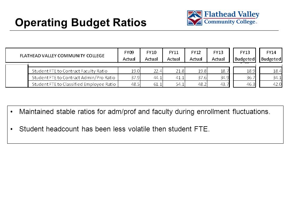 Operating Budget Ratios Maintained stable ratios for adm/prof and faculty during enrollment fluctuations.