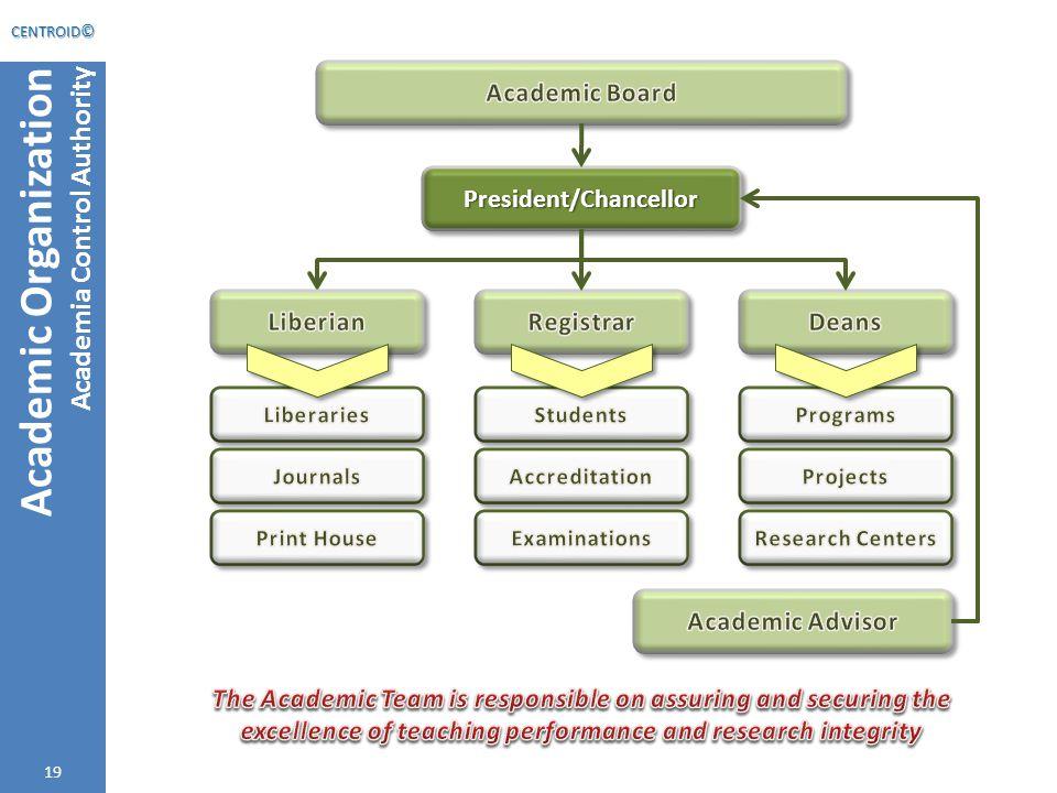 19 Academic Organization Academia Control Authority 19 CENTROID © President/ChancellorPresident/Chancellor