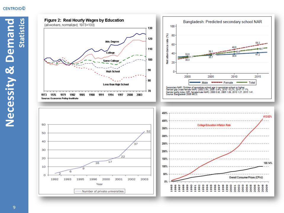 9 Necessity & Demand Statistics 9 CENTROID ©