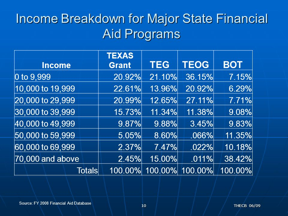 Income Breakdown for Major State Financial Aid Programs THECB 06/0910 Source: FY 2008 Financial Aid Database Income TEXAS Grant TEGTEOGBOT 0 to 9,99920.92%21.10%36.15%7.15% 10,000 to 19,99922.61%13.96%20.92%6.29% 20,000 to 29,99920.99%12.65%27.11%7.71% 30,000 to 39,99915.73%11.34%11.38%9.08% 40,000 to 49,9999.87%9.88%3.45%9.83% 50,000 to 59,9995.05%8.60%.066%11.35% 60,000 to 69,9992.37%7.47%.022%10.18% 70,000 and above2.45%15.00%.011%38.42% Totals100.00%