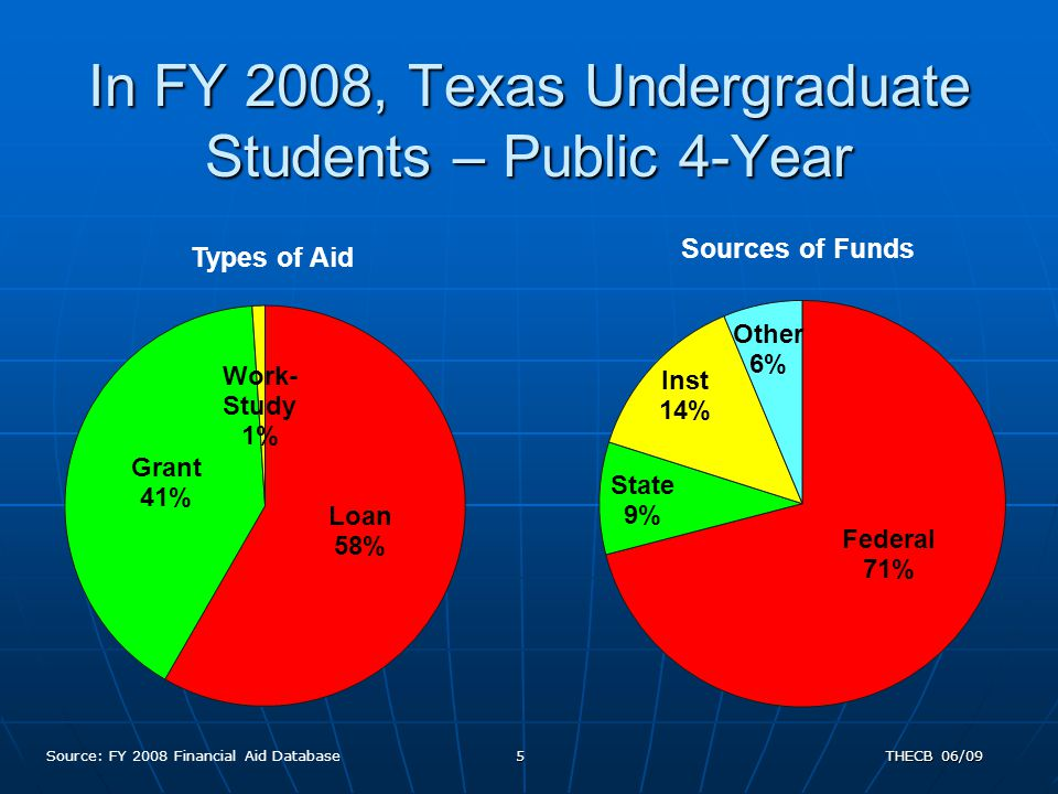 5 In FY 2008, Texas Undergraduate Students – Public 4-Year Source: FY 2008 Financial Aid Database