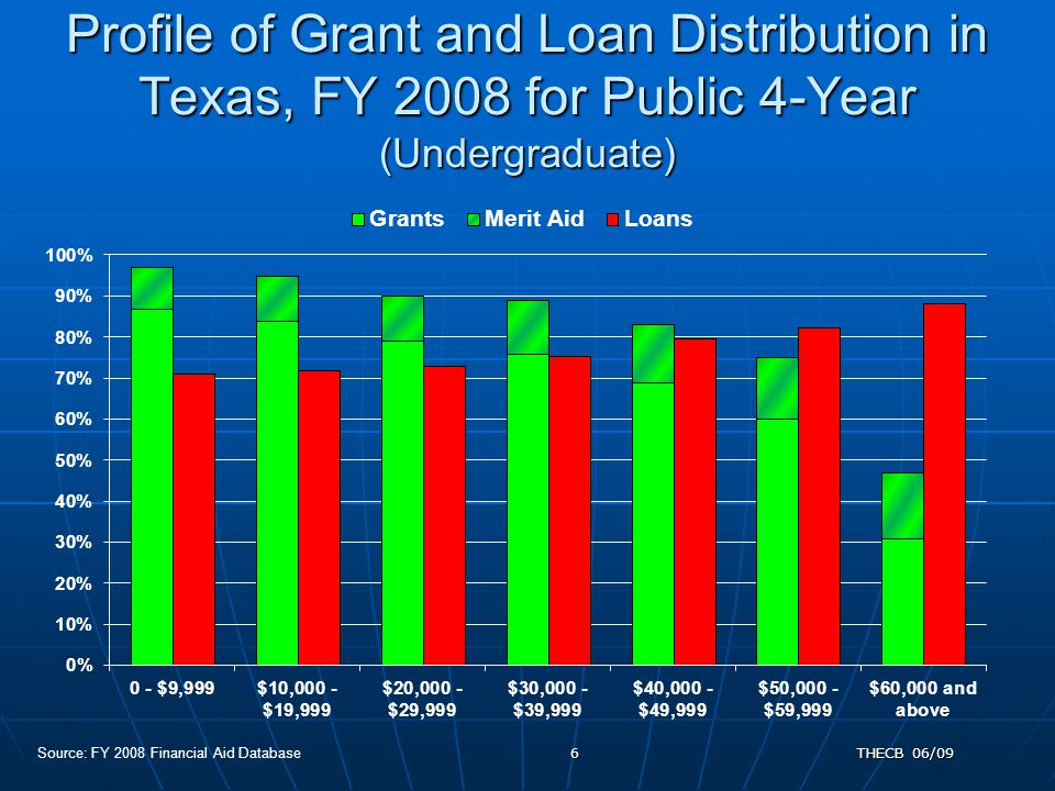 THECB 06/096 Profile of Grant and Loan Distribution in Texas, FY 2008 for Public 4-Year (Undergraduate) Source: FY 2008 Financial Aid Database