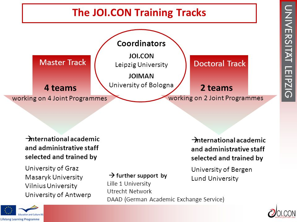 JOI.CON The JOI.CON Training Tracks  international academic and administrative staff selected and trained by University of Graz Masaryk University Vilnius University University of Antwerp  further support by Lille 1 University Utrecht Network DAAD (German Academic Exchange Service) Master Track  international academic and administrative staff selected and trained by University of Bergen Lund University 4 teams working on 4 Joint Programmes 2 teams working on 2 Joint Programmes Coordinators JOI.CON Leipzig University JOIMAN University of Bologna Doctoral Track
