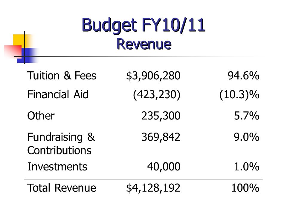 Budget FY10/11 Revenue Tuition & Fees$3,906,28094.6% Financial Aid(423,230)(10.3)% Other235,3005.7% Fundraising & Contributions 369,8429.0% Investment
