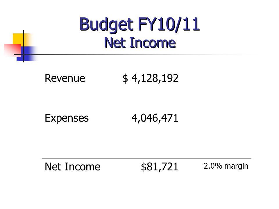 Budget FY10/11 Net Income Revenue$ 4,128,192 Expenses4,046,471 Net Income$81,721 2.0% margin