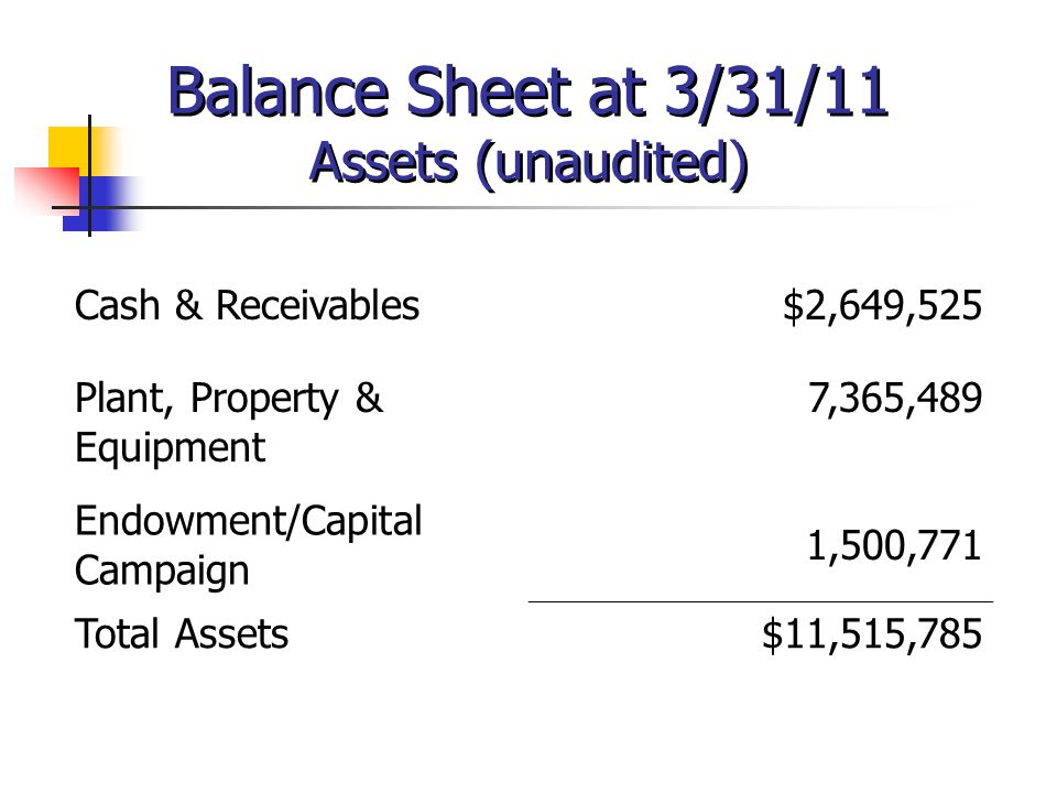 Balance Sheet at 3/31/11 Assets (unaudited) Cash & Receivables$2,649,525 Plant, Property & Equipment 7,365,489 Endowment/Capital Campaign 1,500,771 To