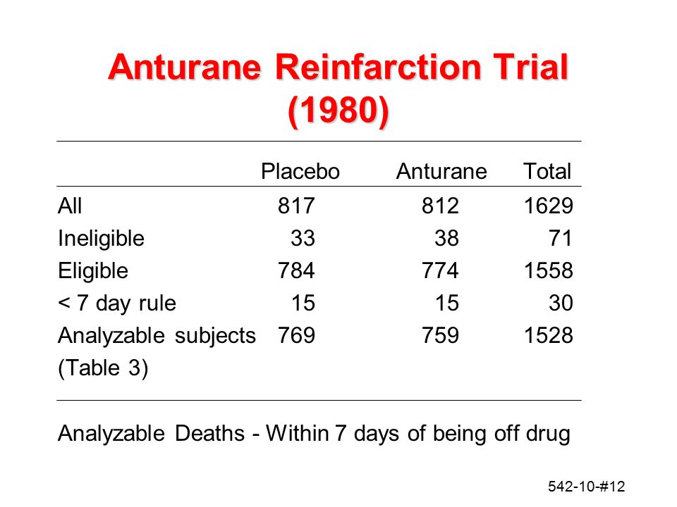 542-10-#12 Anturane Reinfarction Trial (1980) PlaceboAnturaneTotal All8178121629 Ineligible333871 Eligible7847741558 < 7 day rule151530 Analyzable sub
