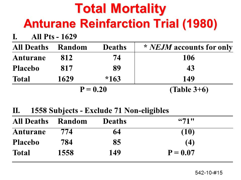 542-10-#15 Total Mortality Anturane Reinfarction Trial (1980) I. All Pts - 1629 All DeathsRandomDeaths* NEJM accounts for only Anturane 81274106 Place