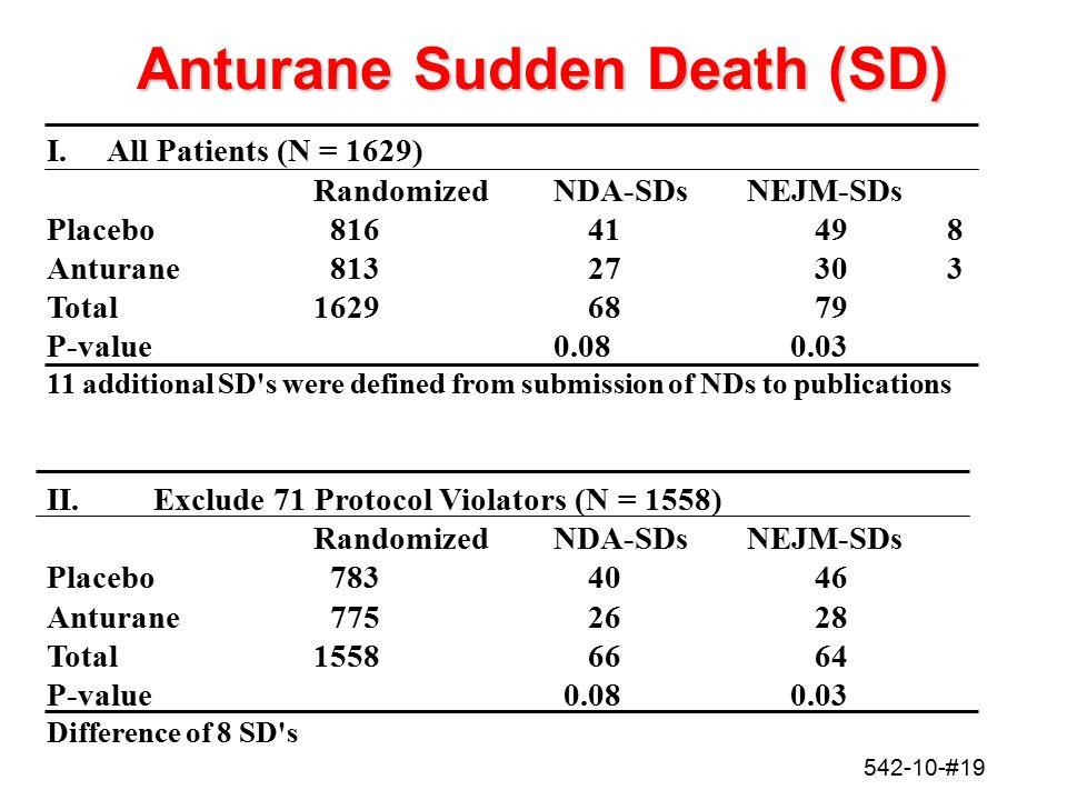 542-10-#19 Anturane Sudden Death (SD) I. All Patients (N = 1629) RandomizedNDA-SDsNEJM-SDs Placebo81641498 Anturane 81327303 Total1629 6879 P-value0.0
