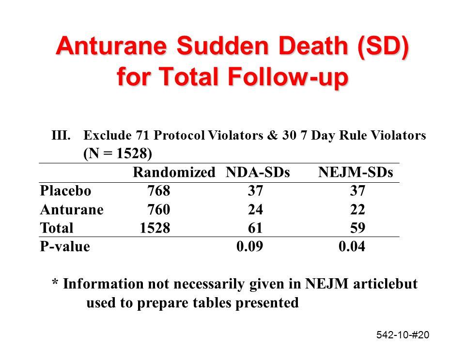 542-10-#20 Anturane Sudden Death (SD) for Total Follow-up III. Exclude 71 Protocol Violators & 30 7 Day Rule Violators (N = 1528) RandomizedNDA-SDsNEJ