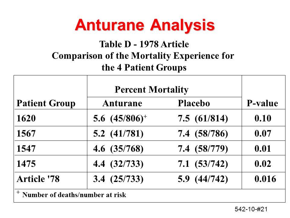 542-10-#21 Anturane Analysis Percent Mortality Patient Group AnturanePlaceboP-value 1620 5.6 (45/806) + 7.5 (61/814)0.10 15675.2 (41/781)7.4 (58/786)0