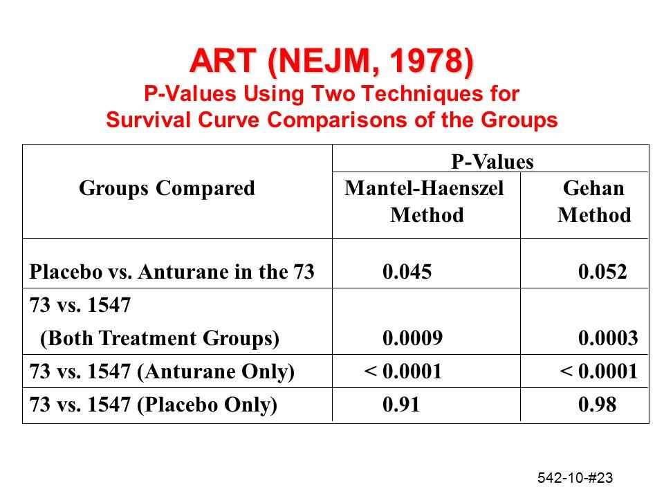 542-10-#23 ART (NEJM, 1978) ART (NEJM, 1978) P-Values Using Two Techniques for Survival Curve Comparisons of the Groups P-Values Groups Compared Mante
