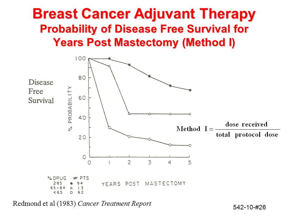 542-10-#26 Breast Cancer Adjuvant Therapy Probability of Disease Free Survival for Years Post Mastectomy (Method I) Redmond et al (1983) Cancer Treatm