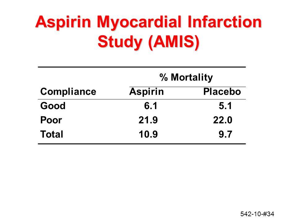 542-10-#34 Aspirin Myocardial Infarction Study (AMIS) % Mortality ComplianceAspirinPlacebo Good6.15.1 Poor21.922.0 Total10.99.7