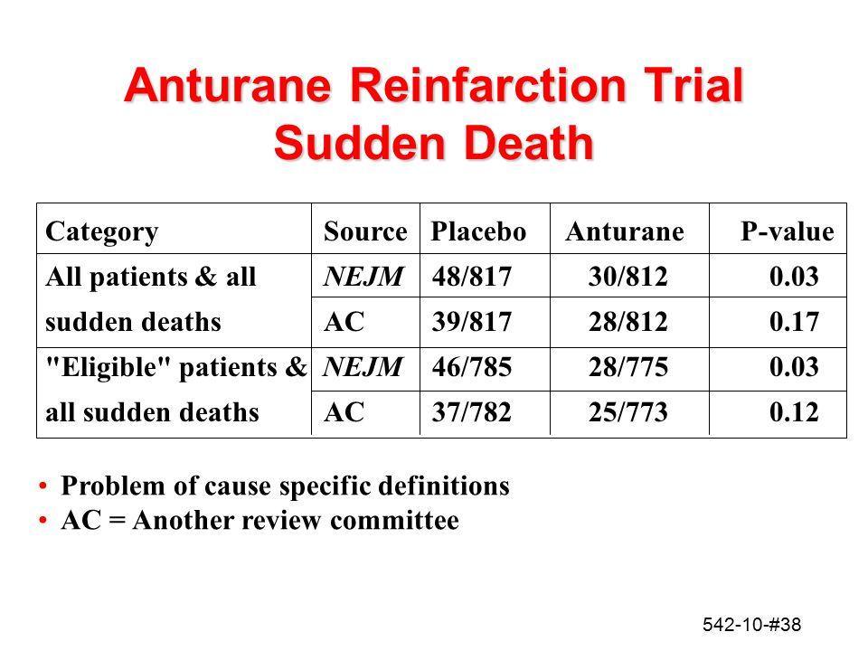542-10-#38 Anturane Reinfarction Trial Sudden Death Category SourcePlaceboAnturaneP-value All patients & all NEJM48/81730/8120.03 sudden deaths AC39/8