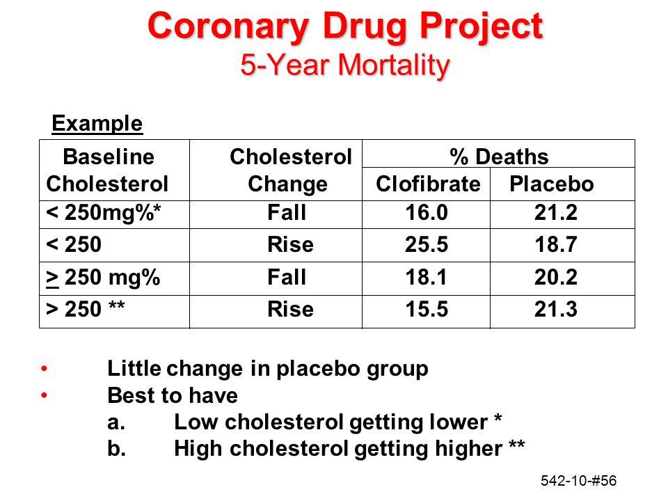 542-10-#56 Coronary Drug Project 5-Year Mortality Baseline Cholesterol % Deaths Cholesterol ChangeClofibratePlacebo < 250mg%*Fall16.021.2 < 250Rise25.