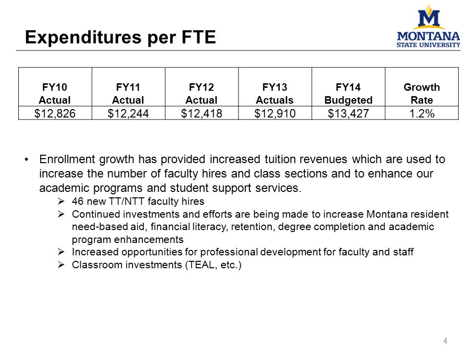 Expenditures per FTE FY10FY11FY12FY13FY14Growth Actual ActualsBudgetedRate $12,826$12,244$12,418$12,910$13,4271.2% Enrollment growth has provided incr