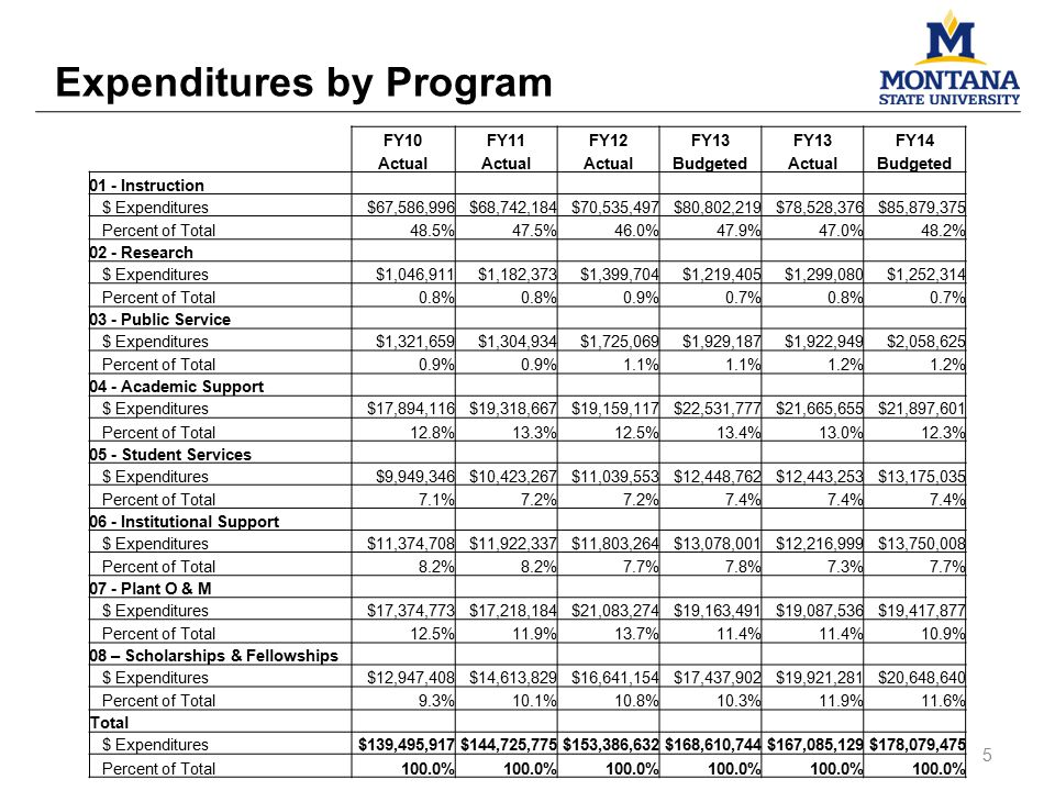 Expenditures by Program FY10FY11FY12FY13 FY14 Actual BudgetedActualBudgeted 01 - Instruction $ Expenditures$67,586,996$68,742,184$70,535,497$80,802,219$78,528,376$85,879,375 Percent of Total48.5%47.5%46.0%47.9%47.0%48.2% 02 - Research $ Expenditures$1,046,911$1,182,373$1,399,704$1,219,405$1,299,080$1,252,314 Percent of Total0.8% 0.9%0.7%0.8%0.7% 03 - Public Service $ Expenditures$1,321,659$1,304,934$1,725,069$1,929,187$1,922,949$2,058,625 Percent of Total0.9% 1.1% 1.2% 04 - Academic Support $ Expenditures$17,894,116$19,318,667$19,159,117$22,531,777$21,665,655$21,897,601 Percent of Total12.8%13.3%12.5%13.4%13.0%12.3% 05 - Student Services $ Expenditures$9,949,346$10,423,267$11,039,553$12,448,762$12,443,253$13,175,035 Percent of Total7.1%7.2% 7.4% 06 - Institutional Support $ Expenditures$11,374,708$11,922,337$11,803,264$13,078,001$12,216,999$13,750,008 Percent of Total8.2% 7.7%7.8%7.3%7.7% 07 - Plant O & M $ Expenditures$17,374,773$17,218,184$21,083,274$19,163,491$19,087,536$19,417,877 Percent of Total12.5%11.9%13.7%11.4% 10.9% 08 – Scholarships & Fellowships $ Expenditures$12,947,408$14,613,829$16,641,154$17,437,902$19,921,281$20,648,640 Percent of Total9.3%10.1%10.8%10.3%11.9%11.6% Total $ Expenditures$139,495,917$144,725,775$153,386,632$168,610,744$167,085,129$178,079,475 Percent of Total100.0% 5