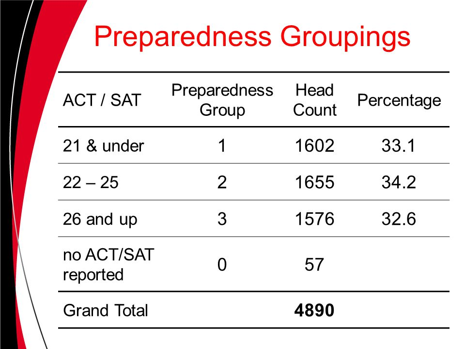 Preparedness Groupings ACT / SAT Preparedness Group Head Count Percentage 21 & under 1160233.1 22 – 25 2165534.2 26 and up 3157632.6 no ACT/SAT reported 057 Grand Total 4890