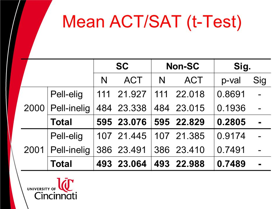 Mean ACT/SAT (t-Test) SCNon-SCSig.