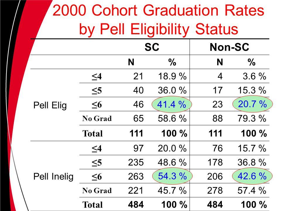 SCNon-SC N %N % Pell Elig ≤4 2118.9 %43.6 % ≤5 4036.0 %1715.3 % ≤6 4623 No Grad 6558.6 %8879.3 % Total 111100 %111100 % Pell Inelig ≤4 9720.0 %7615.7 % ≤5 23548.6 %17836.8 % ≤6 263206 No Grad 22145.7 %27857.4 % Total 484100 %484100 % 2000 Cohort Graduation Rates by Pell Eligibility Status 41.4 % 20.7 % 54.3 %42.6 %