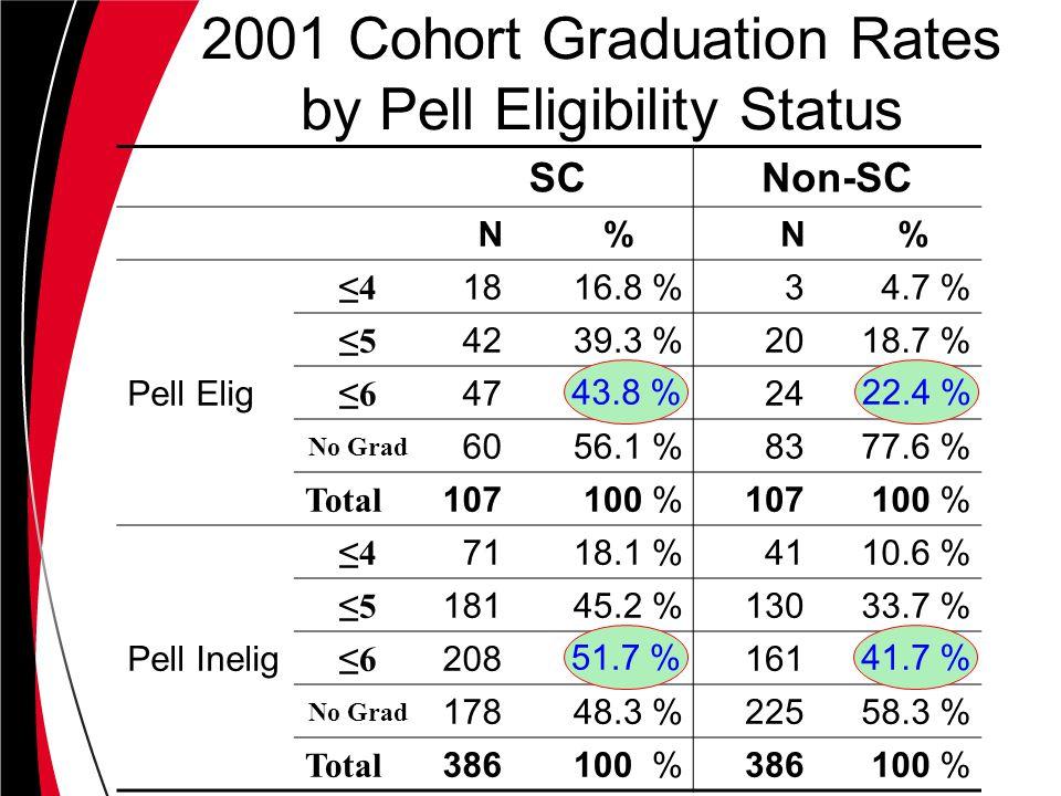 SCNon-SC N %N % Pell Elig ≤4 1816.8 %34.7 % ≤5 4239.3 %2018.7 % ≤6 4724 No Grad 6056.1 %8377.6 % Total 107100 %107100 % Pell Inelig ≤4 7118.1 %4110.6 % ≤5 18145.2 %13033.7 % ≤6 208161 No Grad 17848.3 %22558.3 % Total 386100 %386100 % 2001 Cohort Graduation Rates by Pell Eligibility Status 43.8 %22.4 % 51.7 %41.7 %