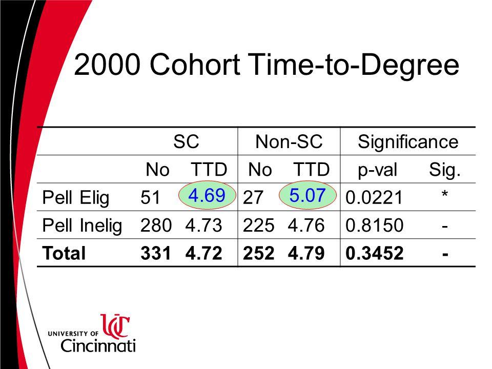 2000 Cohort Time-to-Degree SCNon-SCSignificance NoTTDNoTTDp-valSig.