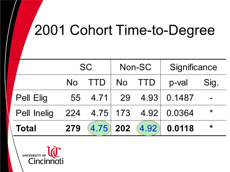 2001 Cohort Time-to-Degree SCNon-SCSignificance NoTTDNoTTDp-valSig.