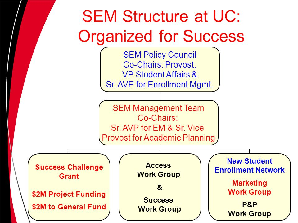 SEM Structure at UC: Organized for Success SEM Management Team Co-Chairs: Sr.