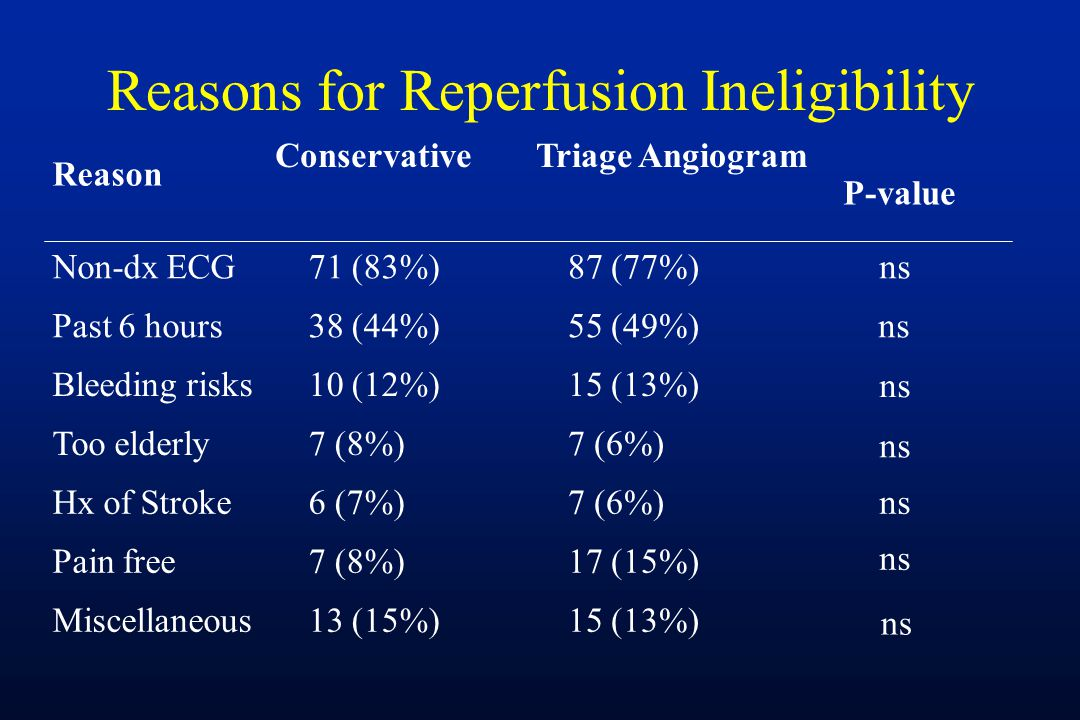 Reasons for Reperfusion Ineligibility Reason ConservativeTriage Angiogram P-value Non-dx ECG71 (83%)87 (77%)ns Past 6 hours38 (44%)55 (49%)ns Bleeding risks10 (12%)15 (13%) ns Too elderly7 (8%)7 (6%) ns Hx of Stroke6 (7%)7 (6%)ns Pain free7 (8%)17 (15%) ns Miscellaneous13 (15%)15 (13%) ns