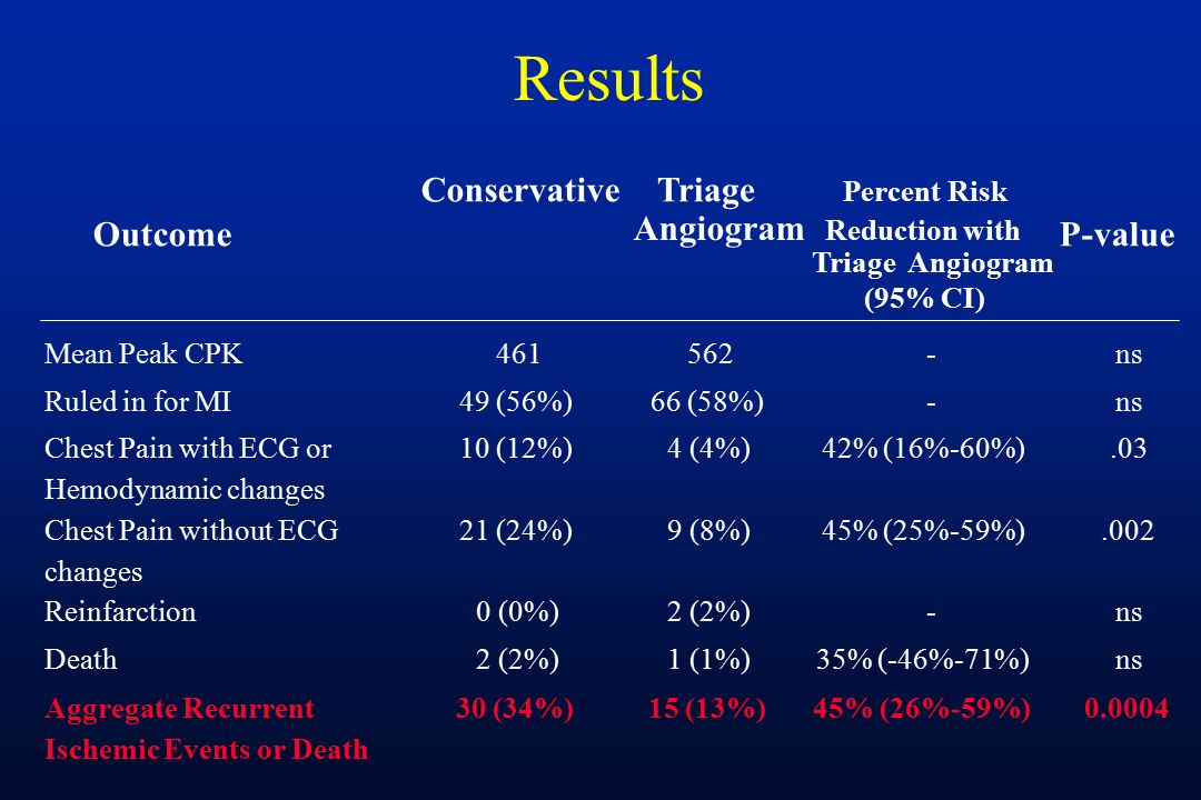 Results Outcome ConservativeTriage Angiogram Percent Risk Reduction with Triage Angiogram (95% CI) P-value Mean Peak CPK461562-ns Ruled in for MI49 (56%)66 (58%)-ns Chest Pain with ECG or Hemodynamic changes 10 (12%)4 (4%)42% (16%-60%).03 Chest Pain without ECG changes 21 (24%)9 (8%)45% (25%-59%).002 Reinfarction0 (0%)2 (2%)-ns Death2 (2%)1 (1%)35% (-46%-71%)ns Aggregate Recurrent Ischemic Events or Death 30 (34%)15 (13%)45% (26%-59%)0.0004