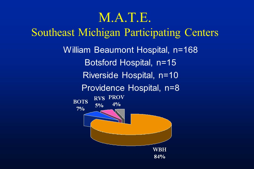 M.A.T.E. Southeast Michigan Participating Centers William Beaumont Hospital, n=168 Botsford Hospital, n=15 Riverside Hospital, n=10 Providence Hospita