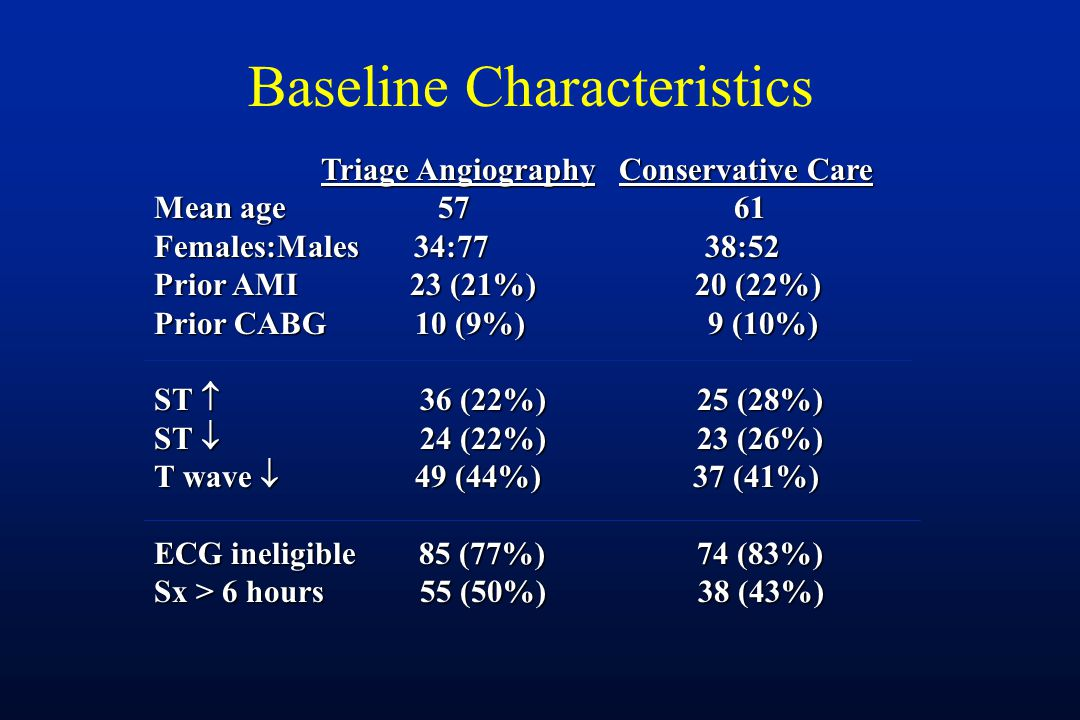 Baseline Characteristics Triage Angiography Conservative Care Triage Angiography Conservative Care Mean age 57 61 Females:Males 34:77 38:52 Prior AMI 23 (21%) 20 (22%) Prior CABG 10 (9%) 9 (10%) ST  36 (22%) 25 (28%) ST  24 (22%) 23 (26%) T wave  49 (44%) 37 (41%) ECG ineligible 85 (77%) 74 (83%) Sx > 6 hours 55 (50%) 38 (43%)