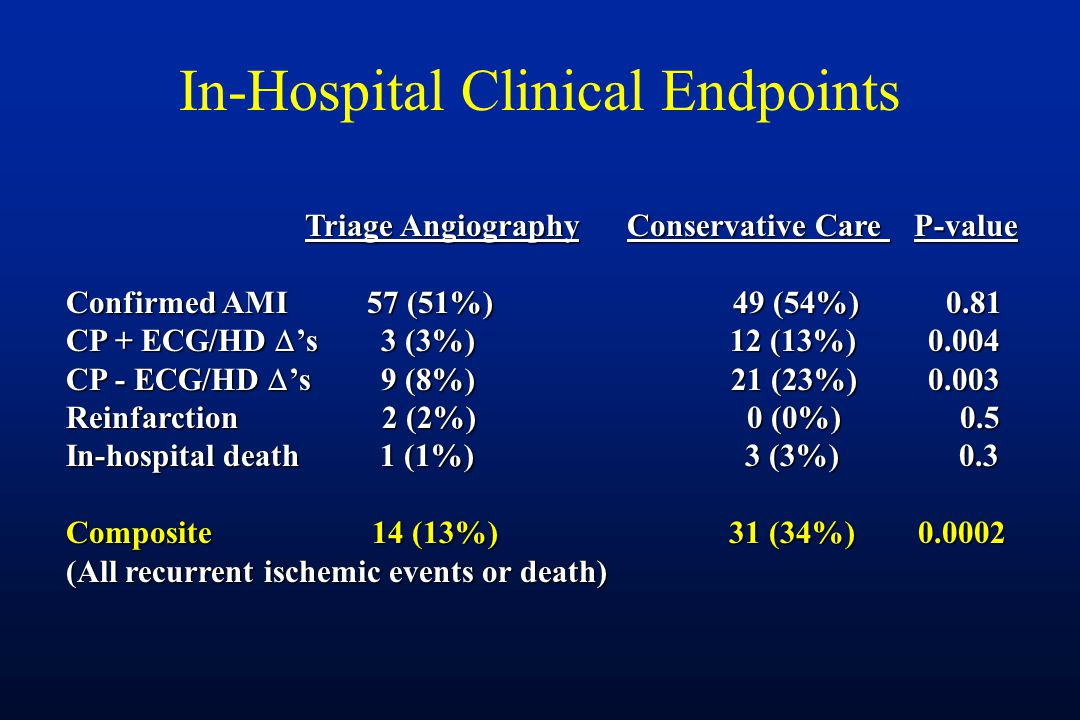 In-Hospital Clinical Endpoints Triage Angiography Conservative Care P-value Triage Angiography Conservative Care P-value Confirmed AMI 57 (51%) 49 (54