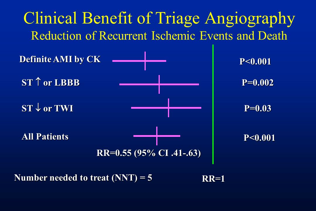 Clinical Benefit of Triage Angiography Reduction of Recurrent Ischemic Events and Death RR=1 P<0.001 P<0.001 P=0.002 P=0.03 Definite AMI by CK ST  or LBBB ST  or TWI All Patients RR=0.55 (95% CI.41-.63) Number needed to treat (NNT) = 5
