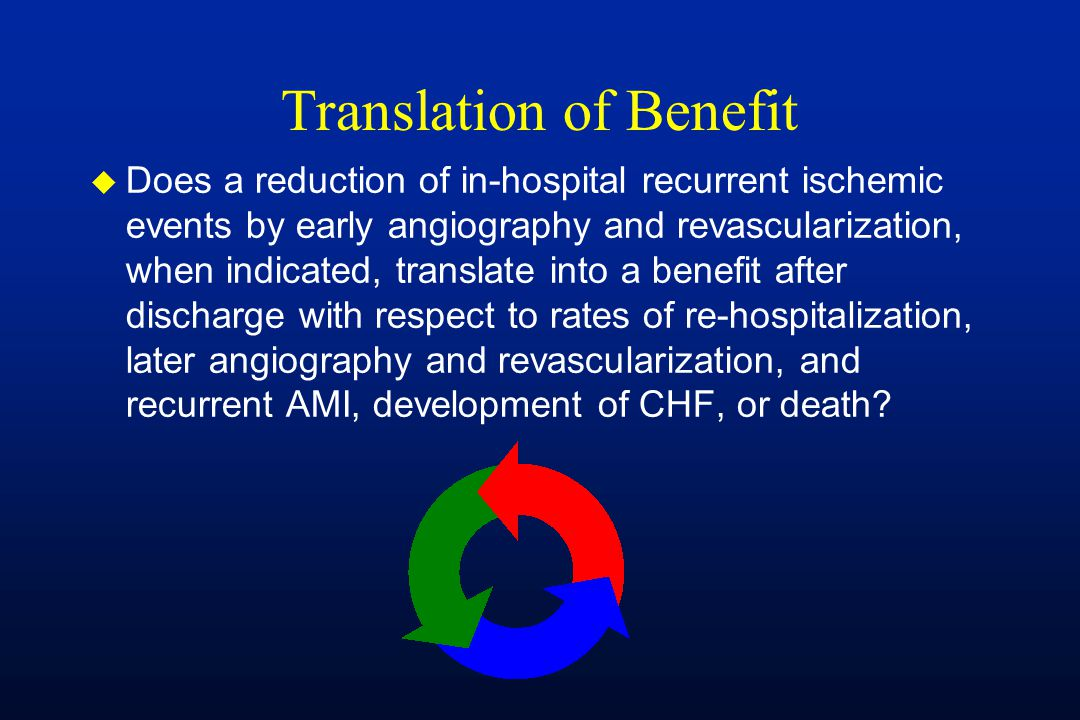 Translation of Benefit u Does a reduction of in-hospital recurrent ischemic events by early angiography and revascularization, when indicated, translate into a benefit after discharge with respect to rates of re-hospitalization, later angiography and revascularization, and recurrent AMI, development of CHF, or death