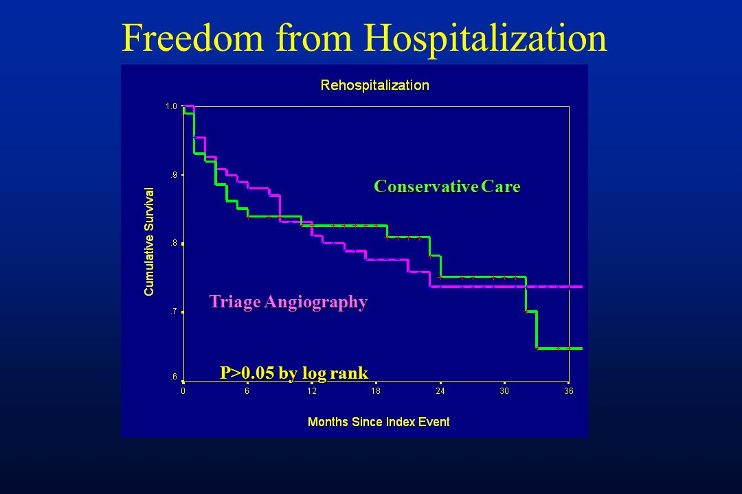Freedom from Hospitalization P>0.05 by log rank Conservative Care Triage Angiography