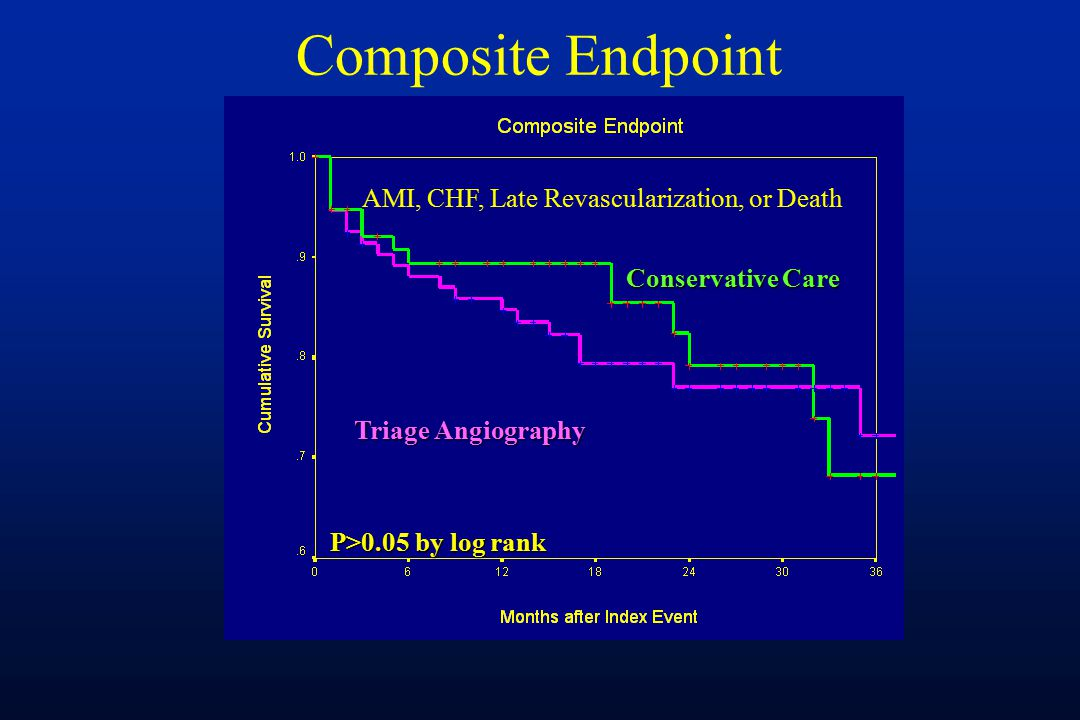 Composite Endpoint AMI, CHF, Late Revascularization, or Death Triage Angiography Conservative Care P>0.05 by log rank