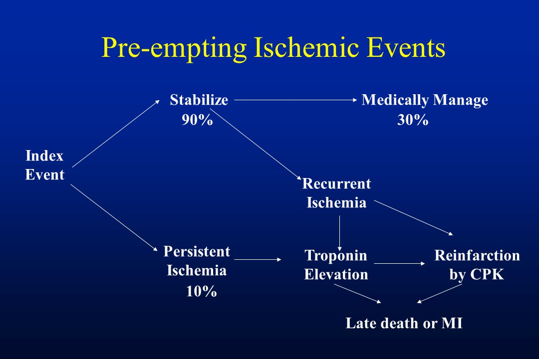 Pre-empting Ischemic Events Index Event Stabilize Persistent Ischemia Medically Manage Recurrent Ischemia Troponin Elevation Reinfarction by CPK Late