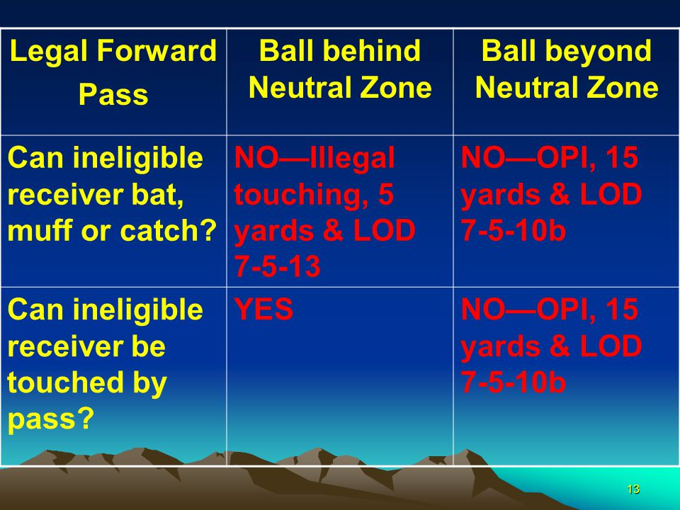 13 Legal Forward Pass Ball behind Neutral Zone Ball beyond Neutral Zone Can ineligible receiver bat, muff or catch.