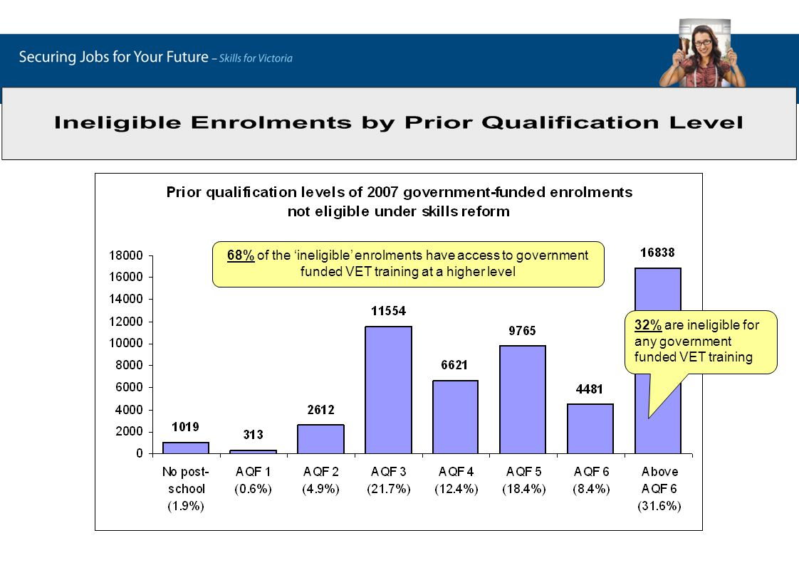 68% of the 'ineligible' enrolments have access to government funded VET training at a higher level 32% are ineligible for any government funded VET tr