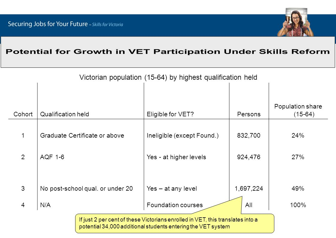 Victorian population (15-64) by highest qualification held CohortQualification heldEligible for VET?Persons Population share (15-64) 1Graduate Certifi